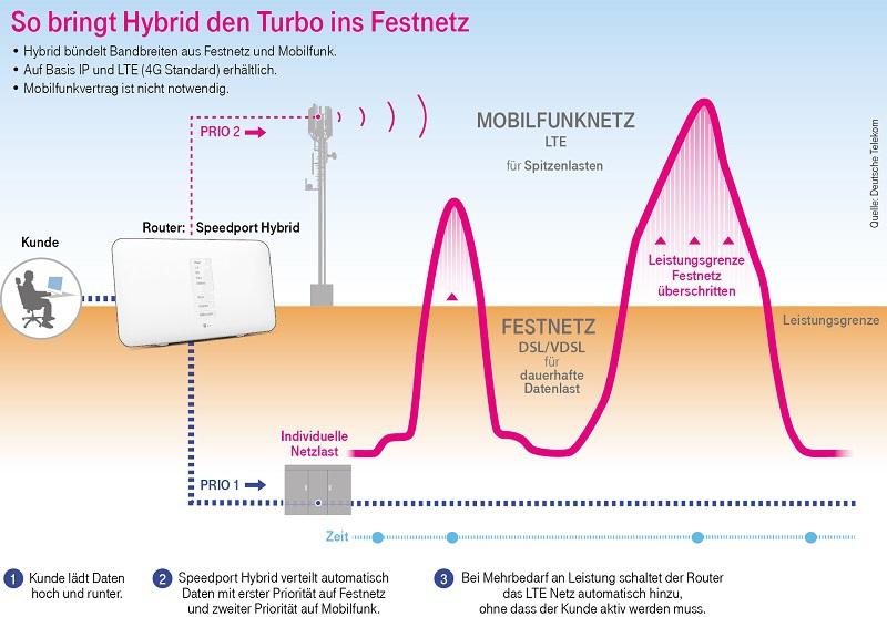 WLAN Internet - DSL 10% günstiger im online Telekom Shop Malente